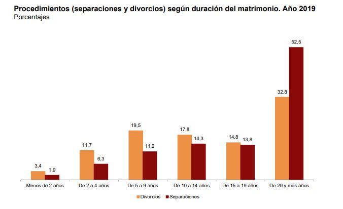 Procedimientos de separaciones y divorcios según duración del matrimonio. Fuente: INE